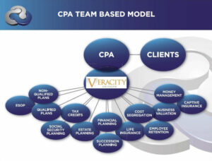 CPA Support